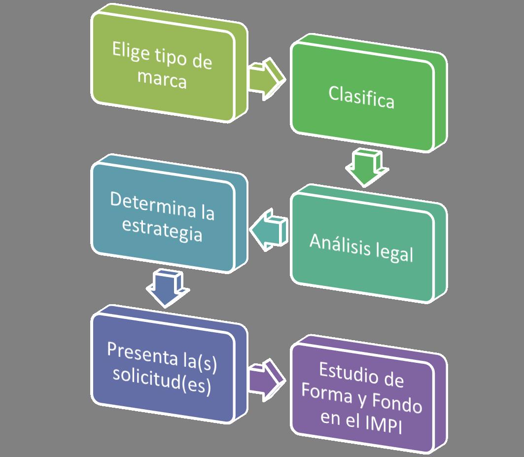 proceso de registro de marca