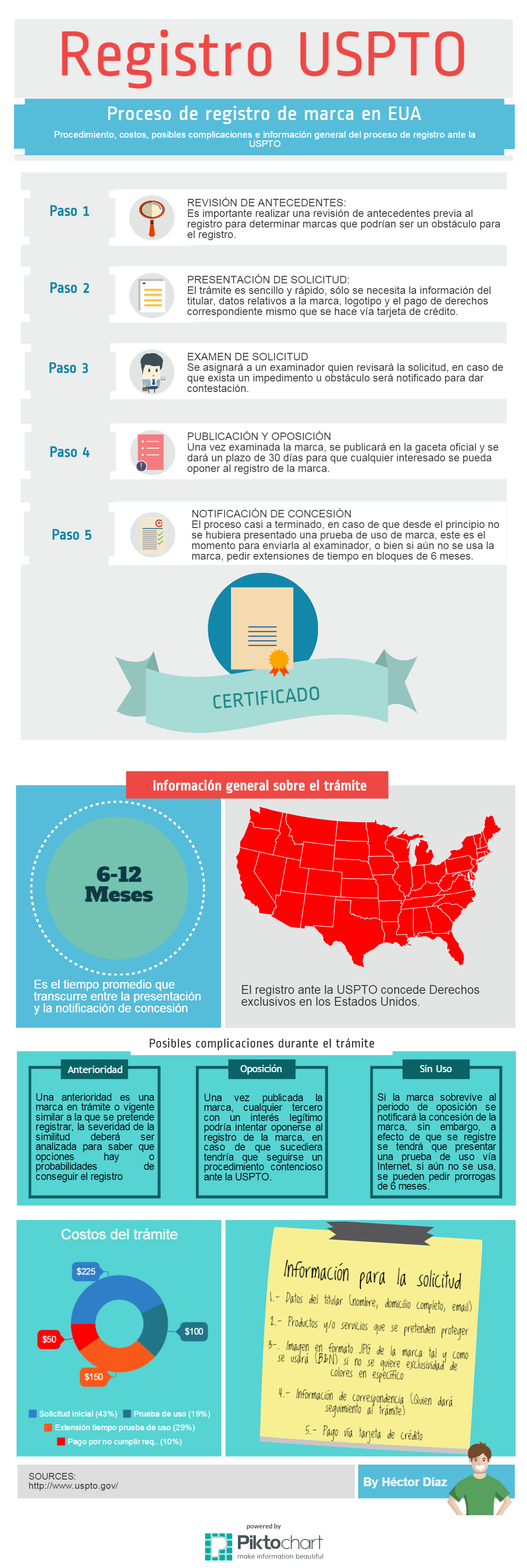 Proceso de registro de marca en Estados Unidos